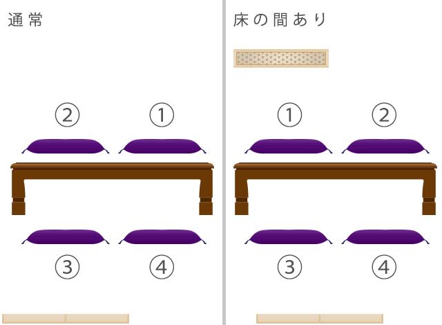 和室の座席上座下座